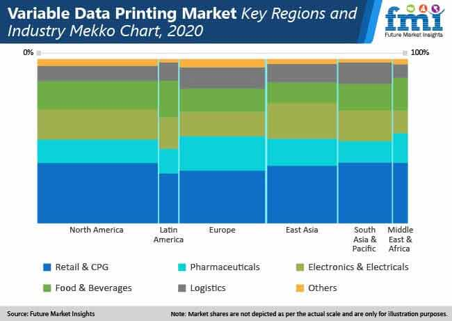 variable data printing market key regions and industry mekko chart