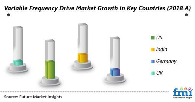 variable frequency drive market growth in key countries