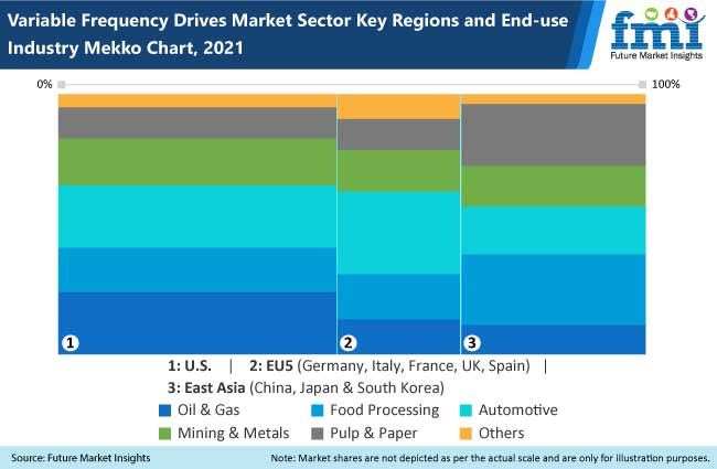 variable frequency drives vfd market