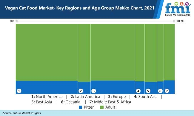 vegan cat food market key regions and age group mekko chart, 2021