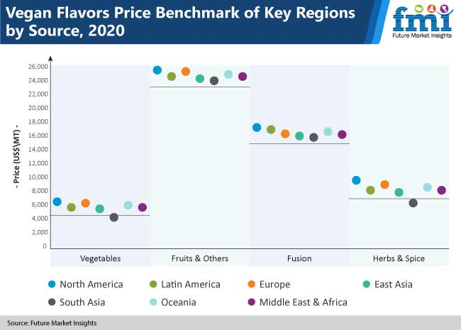 vegan flavors price benchmark of key regions by source