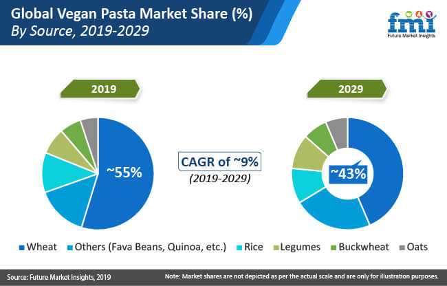 vegan pasta market share by source