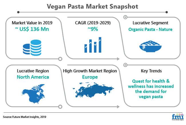 vegan pasta market snapshot