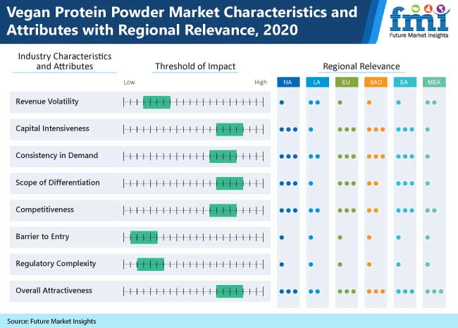 vegan protein powder market