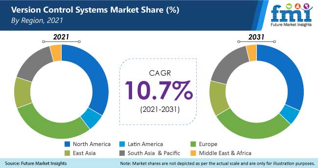 version control systems market share by region, 2021