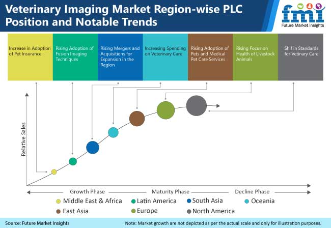 veterinary imaging market region wise plc position and notable trends