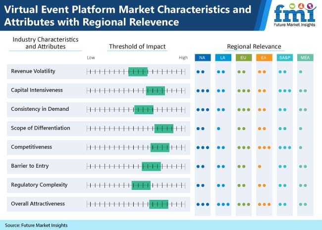 virtual event platform market characteristics and attributes with regional relevences