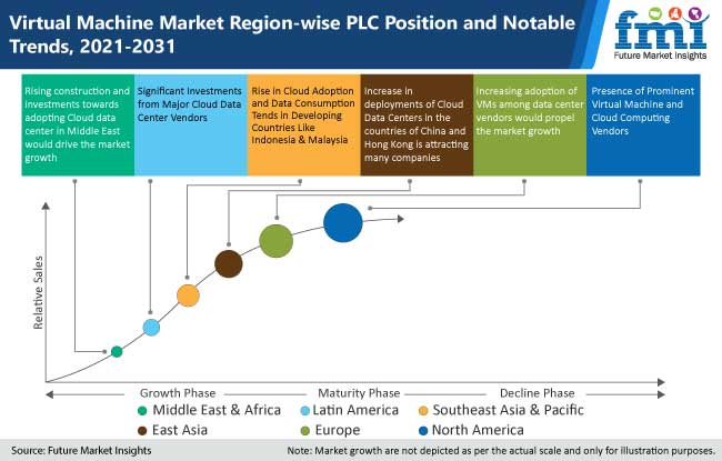 virtual machine market region wise plc position and notable trends, 2021-2031