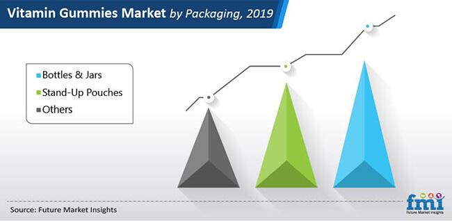 vitamin gummies market by packaging