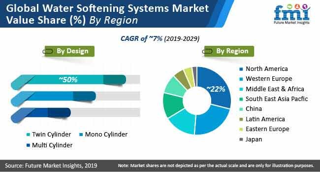 water softening systems market value share by region