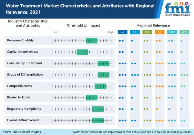 water treatment market characteristics and attributes with regional relevance 2021