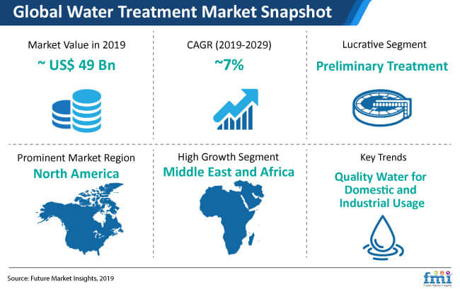 water treatment market snapshot