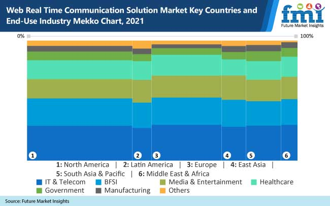 web real time communication solution market key countries and end use industry mekko chart-2021