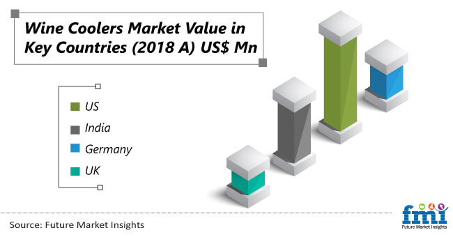 wine coolers market value in key countries