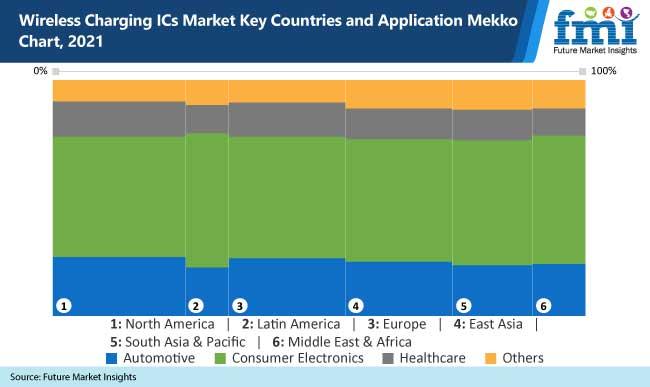 wireless charging ics market key countries and application mekko chart 2021