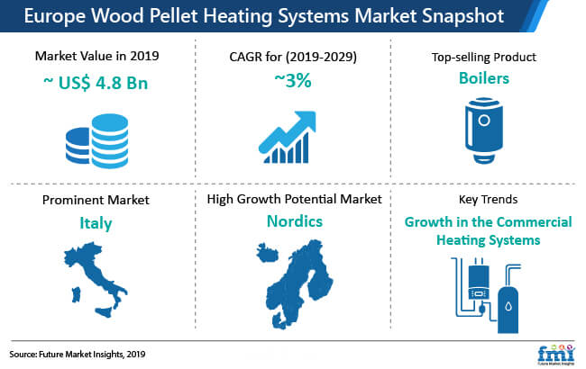 wood pellet heating system snapshot