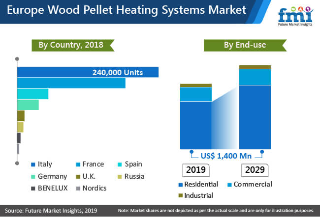 wood pellet heating system