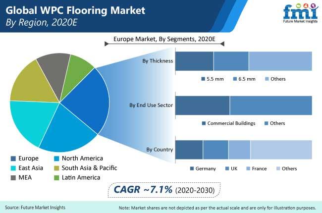 Wood Plastic Composite (WPC) Floorings Market