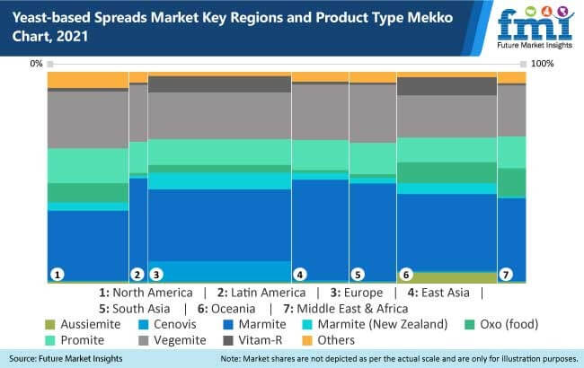 yeast based spreads market key regions and product type mekko chart 2021