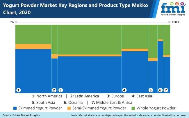 yogurt powder market key regions and products type mekko charts