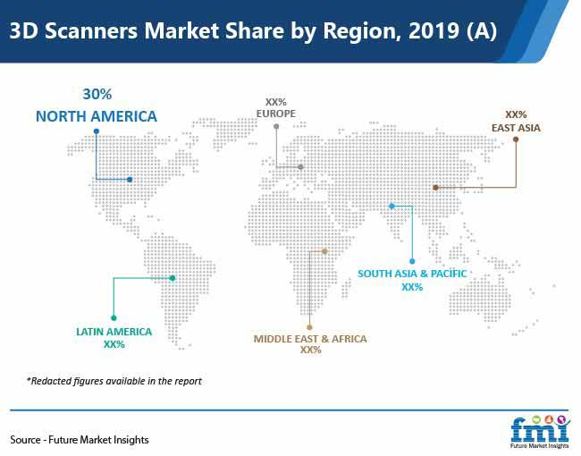 3d scanners market share by rregion pr