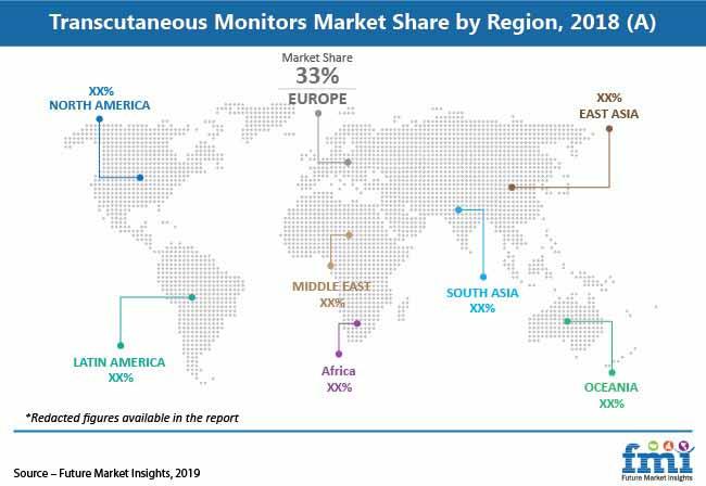 transcutaneous monitors market share by region pr