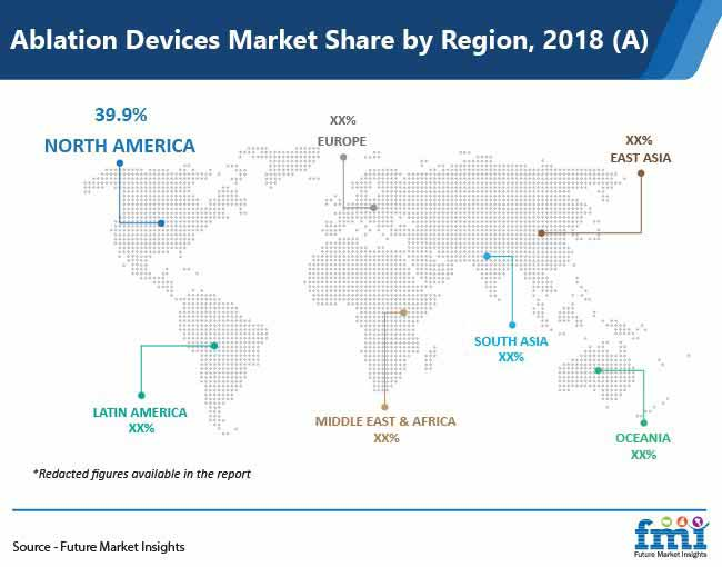 ablation devices market share by region pr