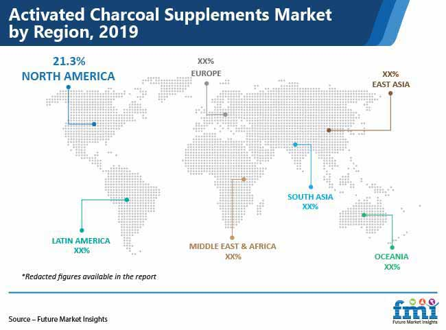 activated charcoal supplements market by region pr