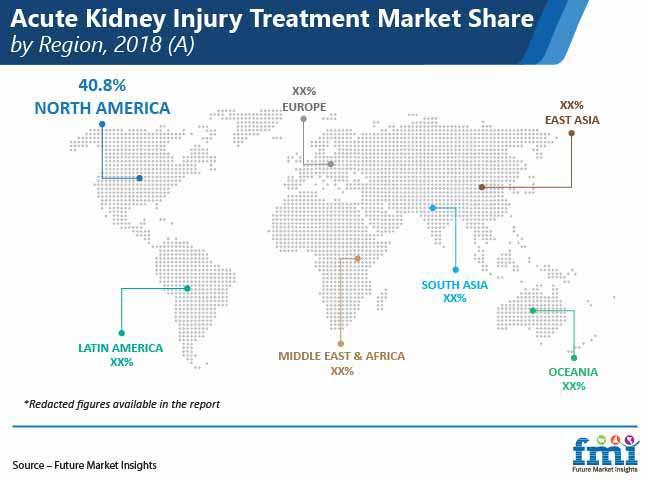 acute kidney injury treatment market share by region pr