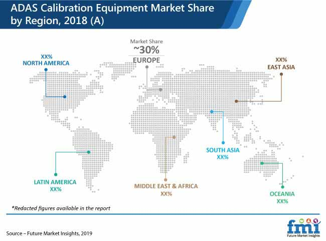 adas calibration equipment market share by region 2018 a