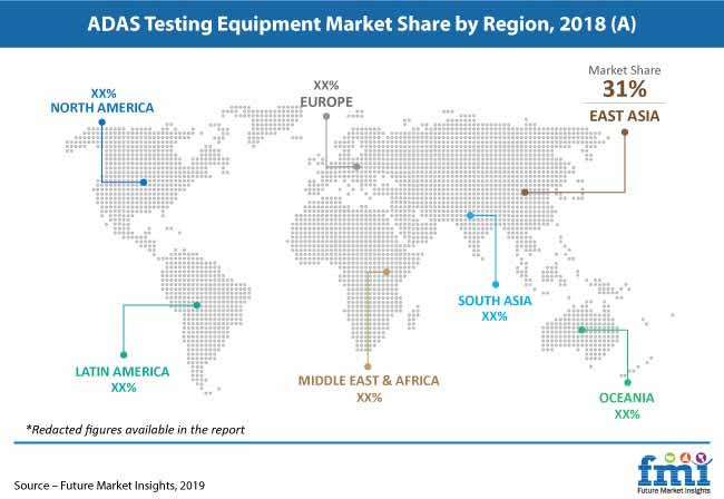 adas testing equipment market pr