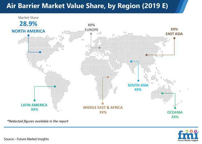 air barrier market value share by region