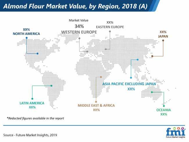 almond flour market pr
