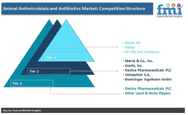 animal antimicrobials and antibiotics market competation structure pr