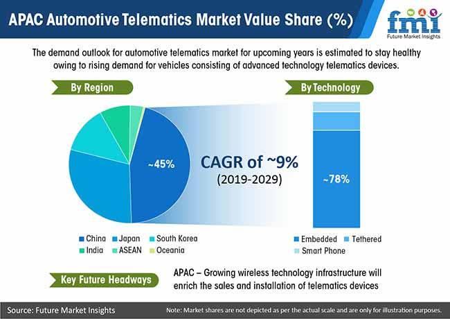 apac automotive telematics market pr