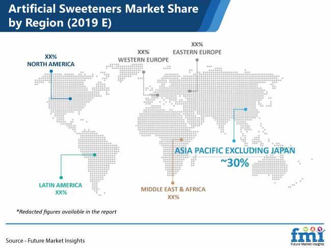 artificial sweeteners market pr