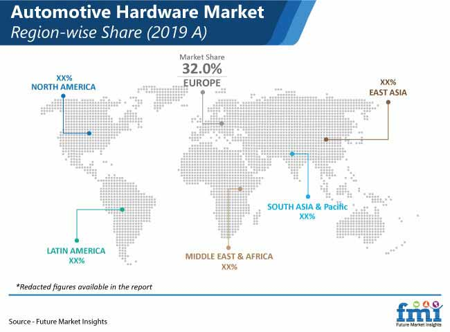 automotive hardware market region wise share pr