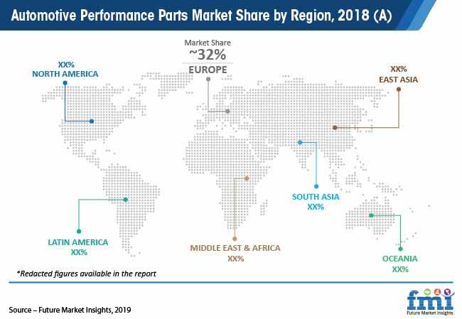 automotive performance parts market share by region 2018