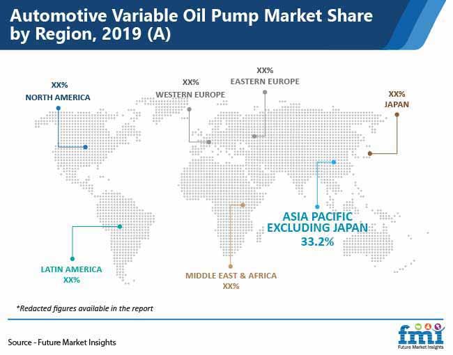 automotive variable oil pump market share by region pr