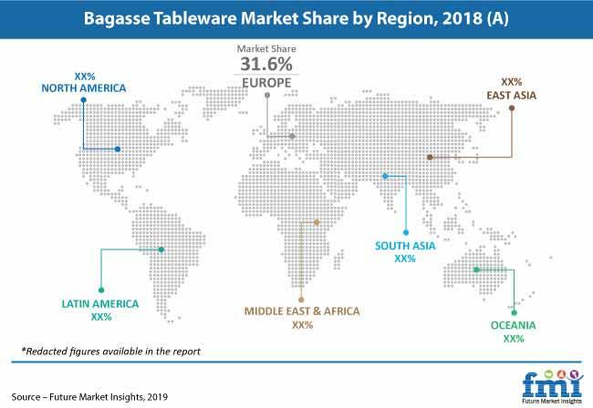 bagasse tableware market pr