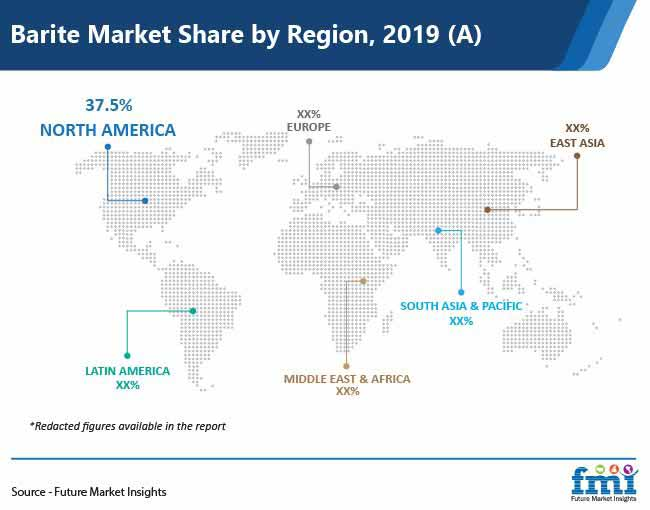 barite market share by region pr
