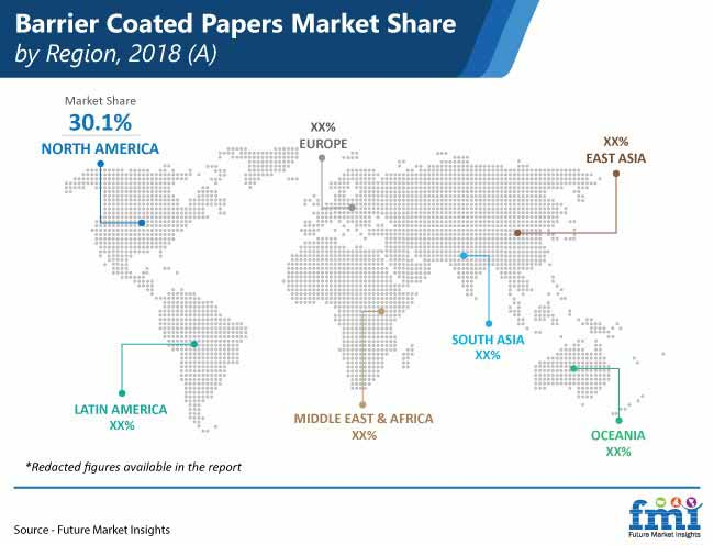 barrier coated papers market share by region