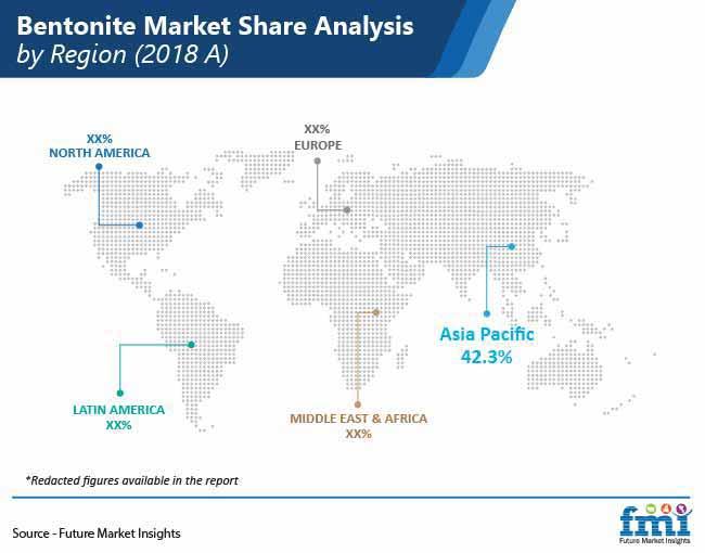 bentonite market share analysis pr