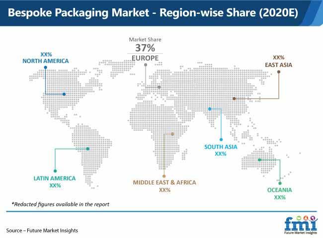 bespoke packaging market region wise share