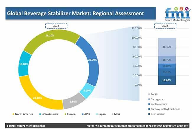 beverage stabilizer market competative assessment pr