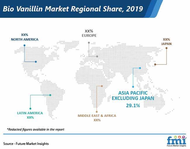 bio vanillin market regional share pr