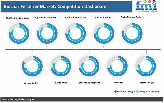 biochar fertilizer market competition dashboard pr