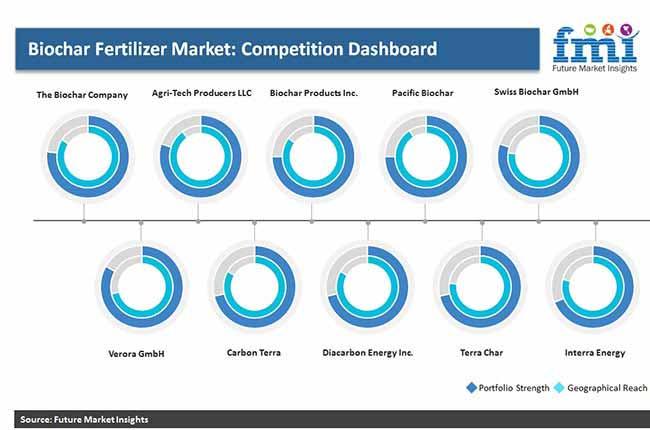 biochar fertilizer market pr