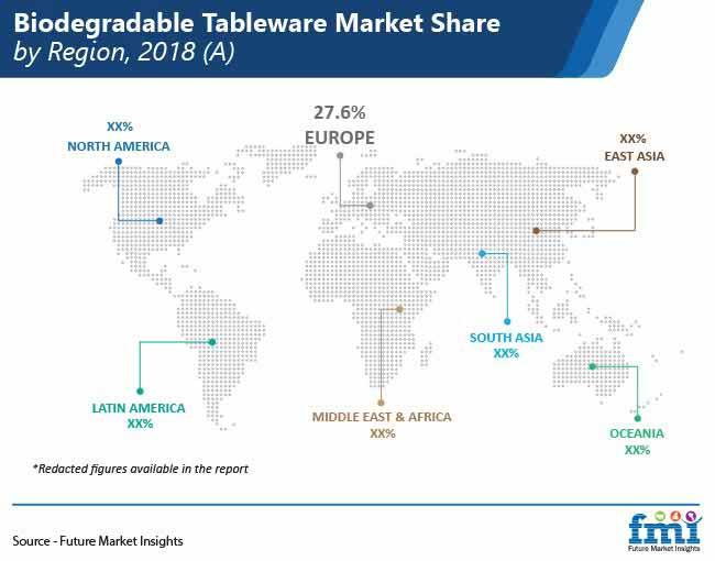biodegradable tableware market share by region pr