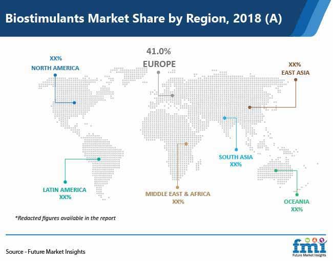 biostimulants market share by region pr